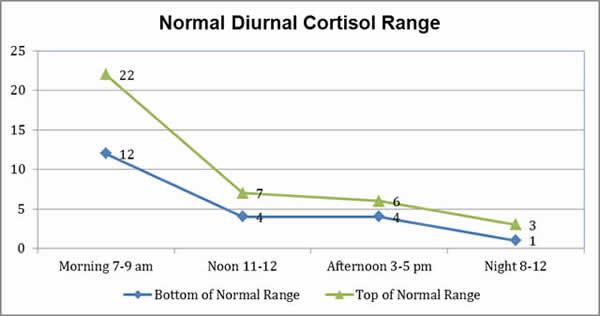 cortisol_range